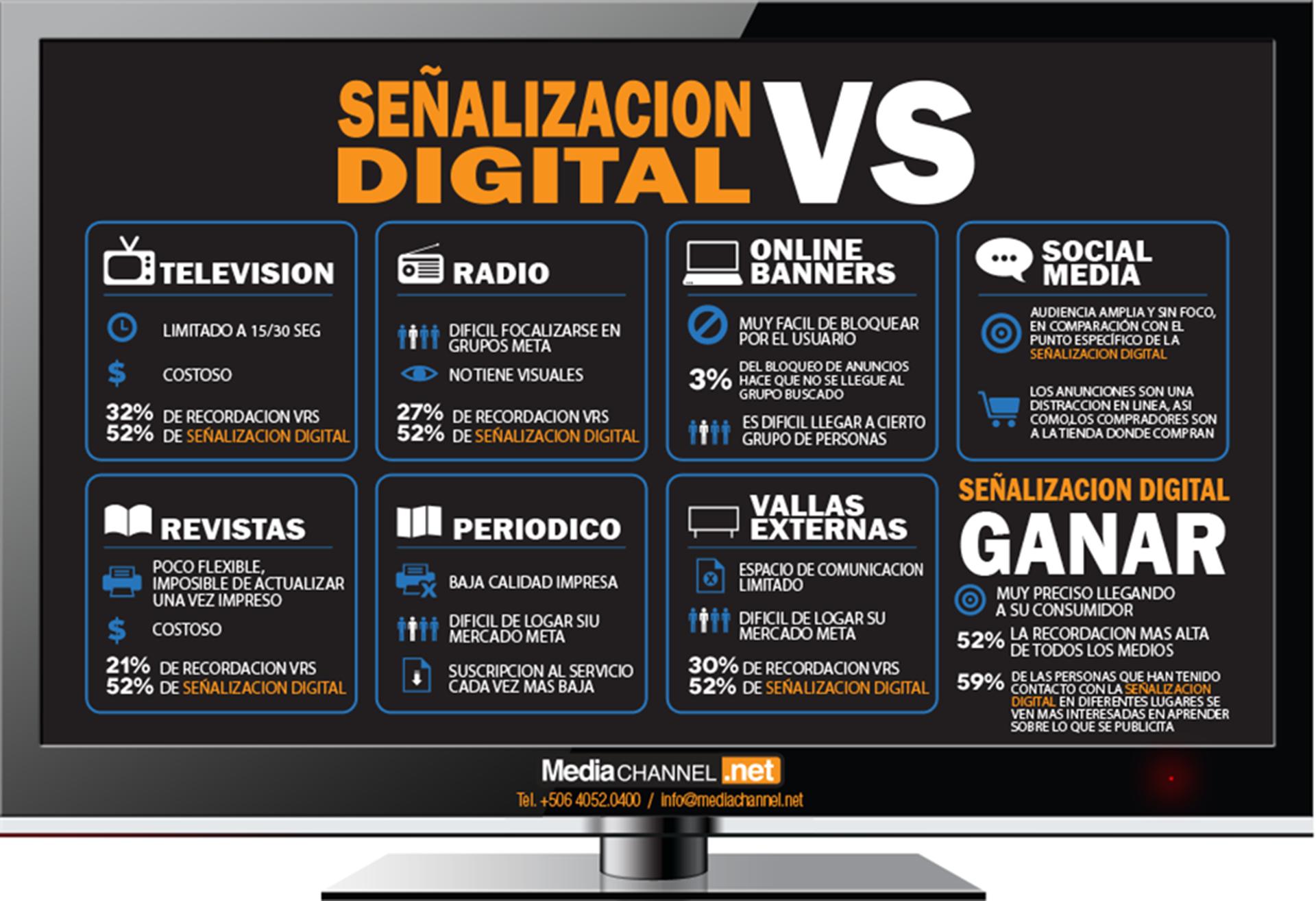 Ventajas de la Señalización digital frente a otros medios de comunicación